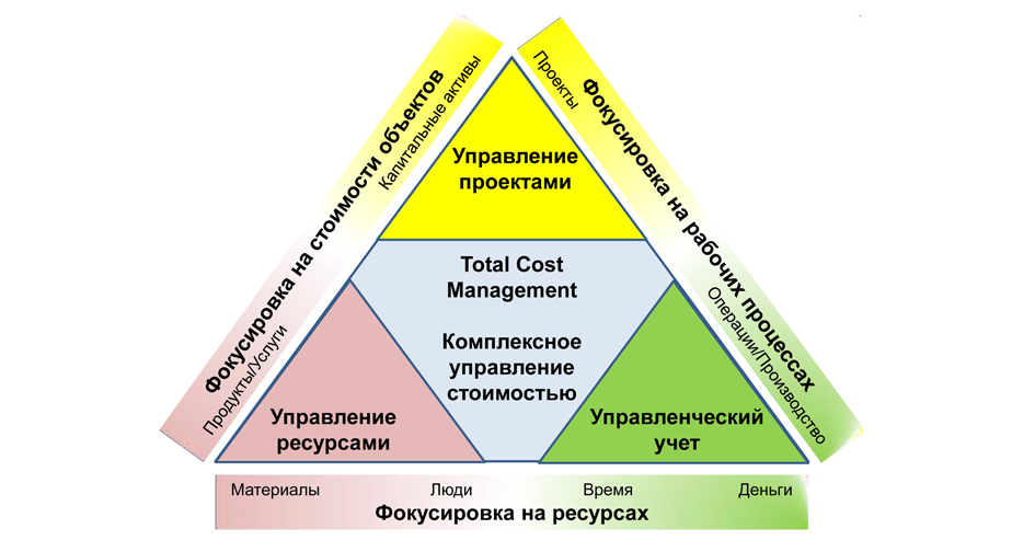 cost classification and material management