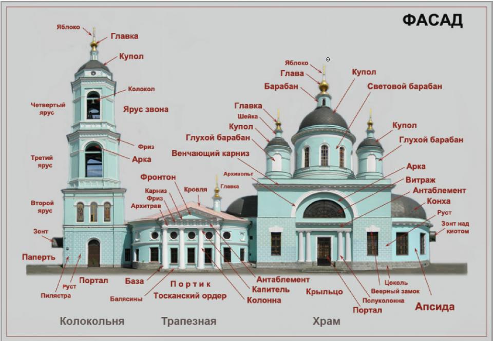 немецких схема церкви картинка установкой различных